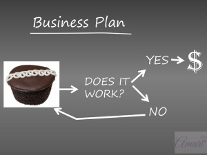 Your Start-up Bakery business needs a basic business plan