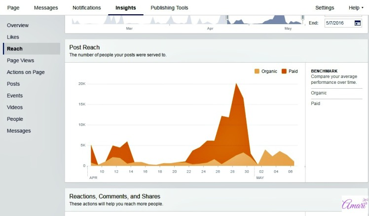 Facebook Analytics can give you lots of insight on your marketing