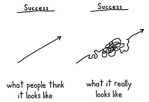 Entrepreneurial path